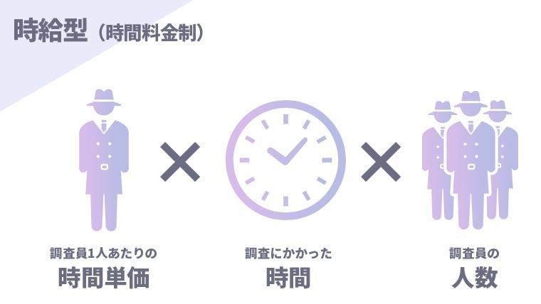 時給型の図