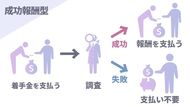 成功報酬型の図