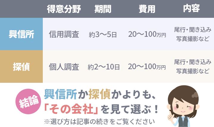 興信所と探偵の比較表